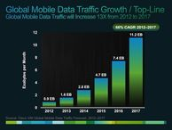 Mobile Internet data traffic to grow 13-fold by 2017, says Cisco The amount of mobile Internet data traffic is poised to explode in the next four years -- especially in Africa and the Asia-Pacific region, the networking company says.