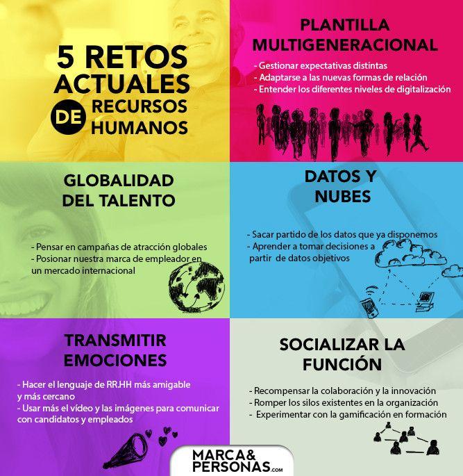 Hola: Una infografía con 5 retos actuales de Recursos Humanos. Vía Un saludo