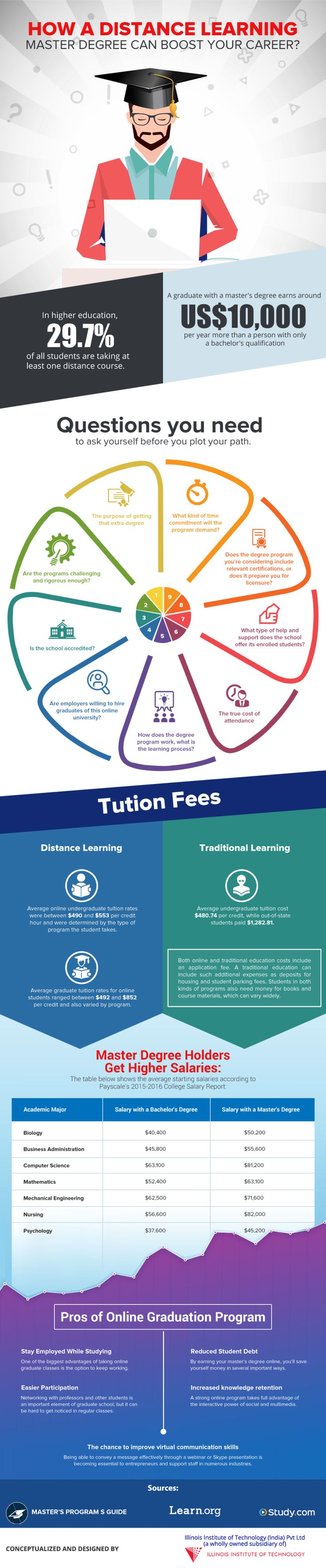 Can't decide where to study for a Master Degree? Take a look at how a distance learning master degree can Boost Your Career Infographic and help yourself.