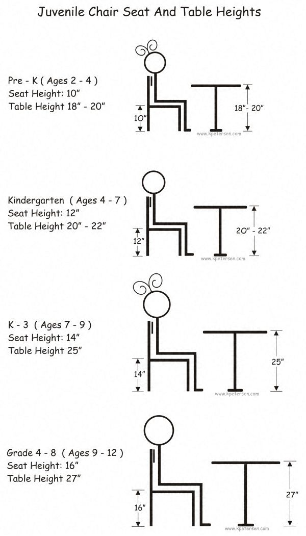 Juvenile Chair Heights, Juvenile Stool Heights, Juvenile