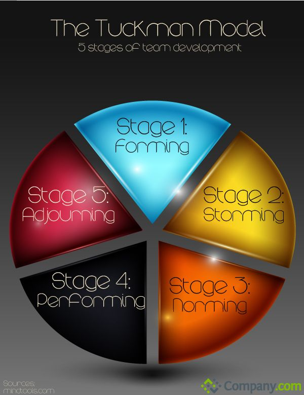 The Tuckman Model: 5 Stages of Team Development [INFOGRAPHIC] #Tuckman #team #development
