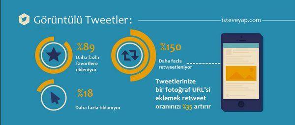 görüntülü twitler.. #içerik #pazarlama