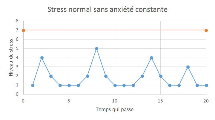 Stress normal sans anxiété