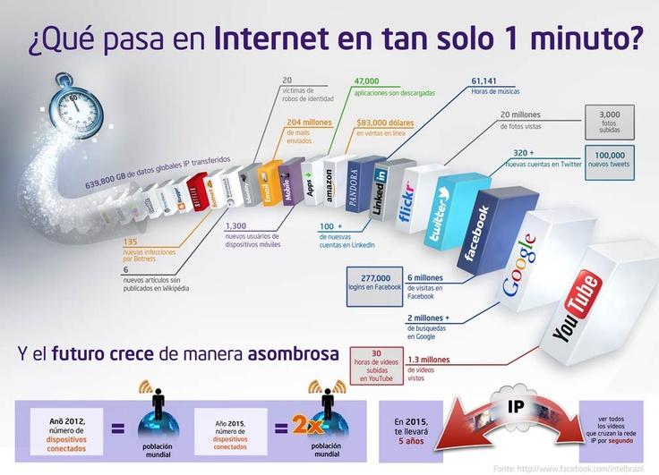 ¿Qué pasa en #Internet en tan sólo 1 minuto? 640.000 GB transferidos. Telita!!