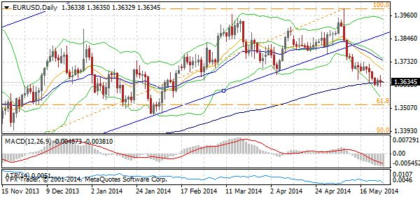 EURUSD Daily Chart - 28 May 2014 - 'Solid US data drove stocks and the US dollar higher – more gains to come'