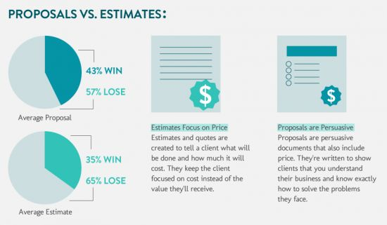 Website Proposals vs Estimates (Page giving away free website proposal templates)