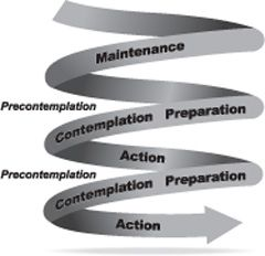 Prochaska's spiral model of the stages of change: non-linear way progression, relapses are common and provide opportunities to learn what didn't work and make different plans for the next attempt