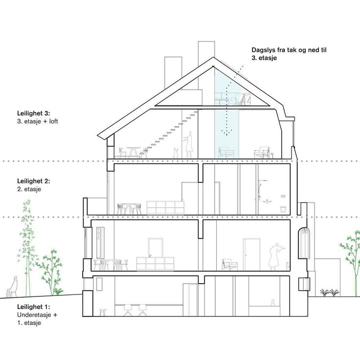 Mulighetsstudie i bolig på Frogner // Fra townhouse til tre leiligheter