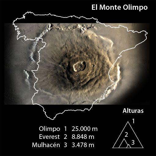 Extensión del Monte Olimpo, en Marte. Su erupción creó más allá una plataforma de 5.000 kilómetros cuadrados