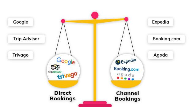 What's The Difference Between Meta Search Engines & OTAs?  You as a guest: Want a stay at a hotel! What do you do? Check out the details on Meta Search Engines like Google or TripAdvisor or on OTAs like Booking.com or Expedia.   You as a hotelier: Can't afford to lose the bookings! But are you sure that your guests find the relevant information on the OTAs and Meta Search Engines? You must know the thin line difference between them. Find it here…