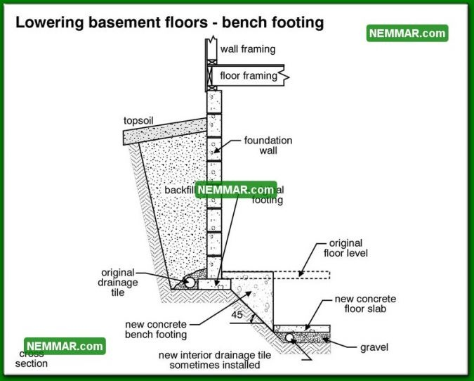 0230 bw lowering basement floors bench footing structure structural foundation