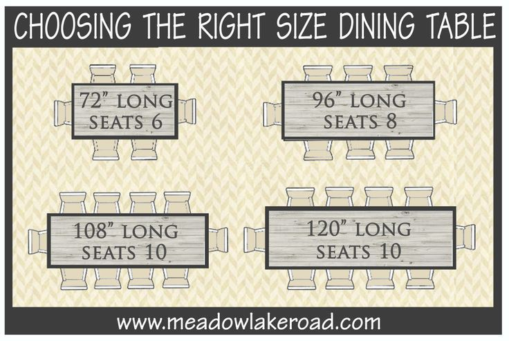 Guidelines for how many people a rectangular or oval dining table can comfortably seat...because it's not just about looks when it comes to choosing a new table | www.meadowlakeroad.com