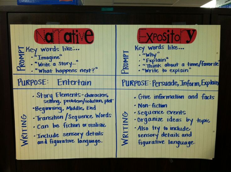 expository vs. narrative essay The purpose of a narrative text, or a narrative essay, is to tell a story it contains characters -- real or imaginary -- a plot, setting, conflict, climax.