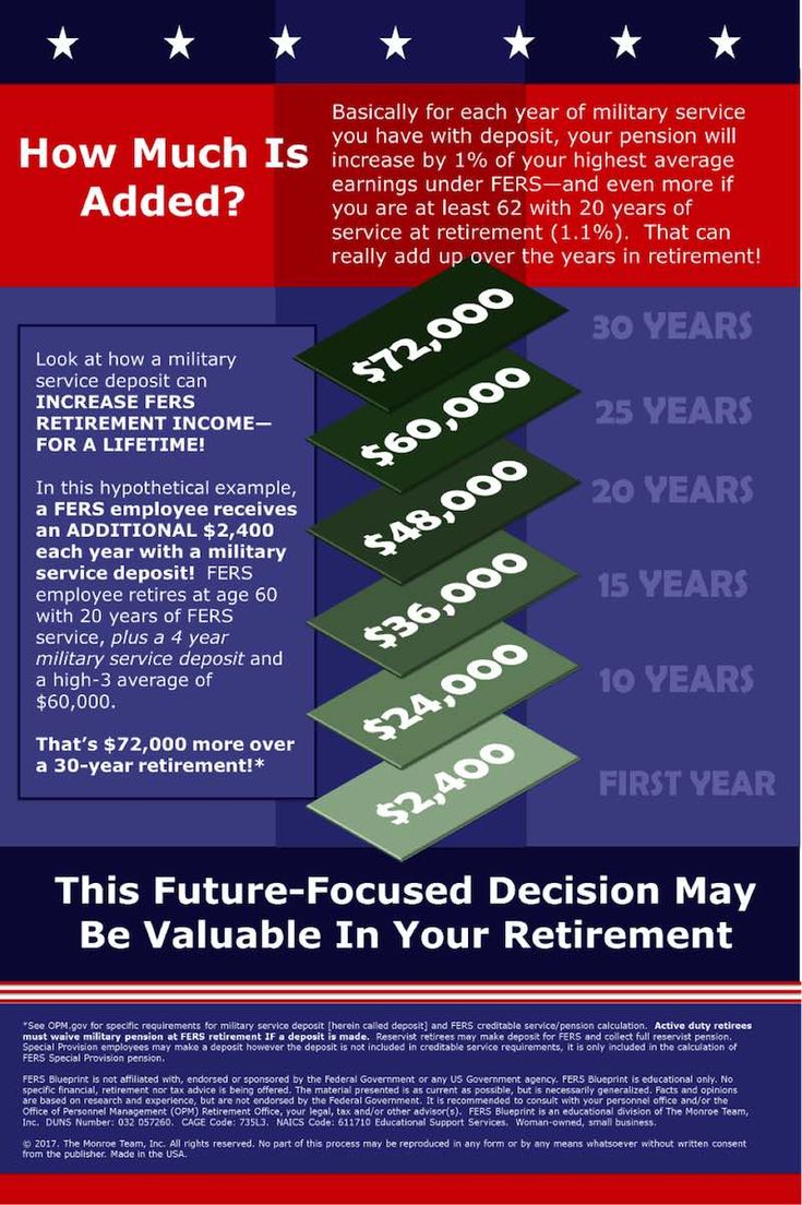 Infographic showing how much is added to your FERS pension through a military buyback