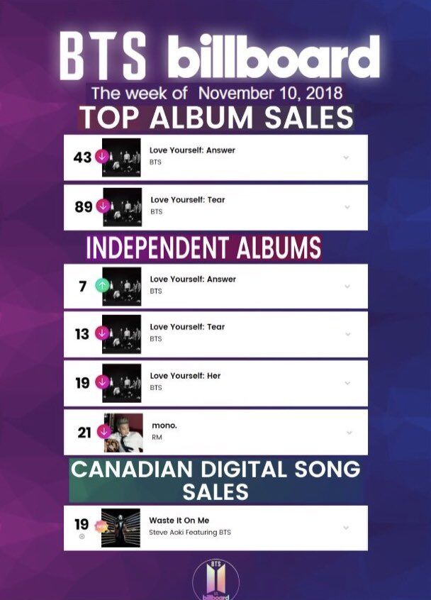 ⚜️ Week of November 10, 2018 ⚜️ Top Album Sales: 43