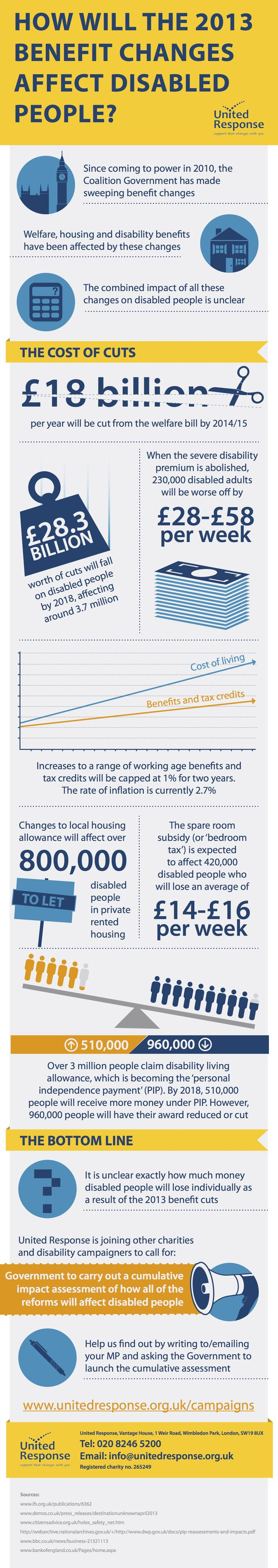 Before the Comprehensive Spending Review… new infographic reveals depth of spending cuts already hitting disabled people: http://www.unitedresponse.org.uk/2013/06/before-the-comprehensive-spending-review-new-infographic-reveals-depth-of-spending-cuts-already-hitting-disabled-people/