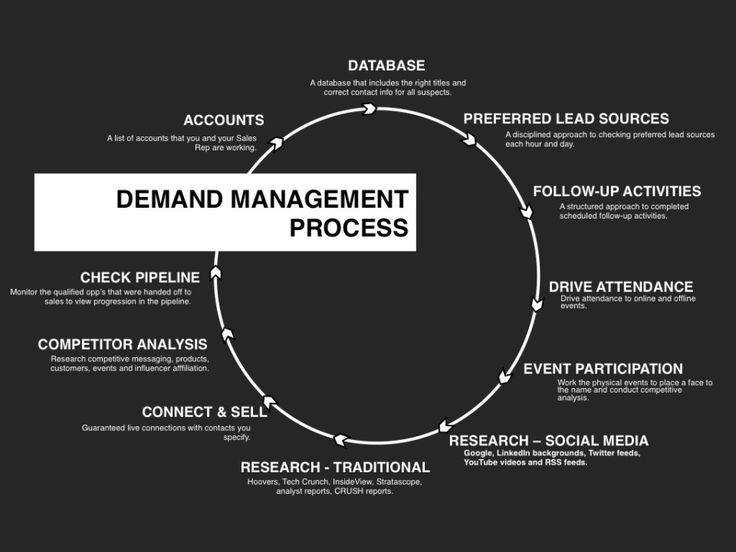 demand management plan template - 21 best demand management images on pinterest marketing