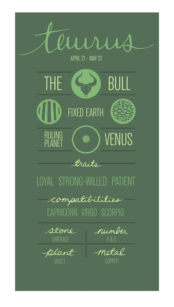 TAURUS. Zodiac Poster. Detailed Description of Astrological Sign.
