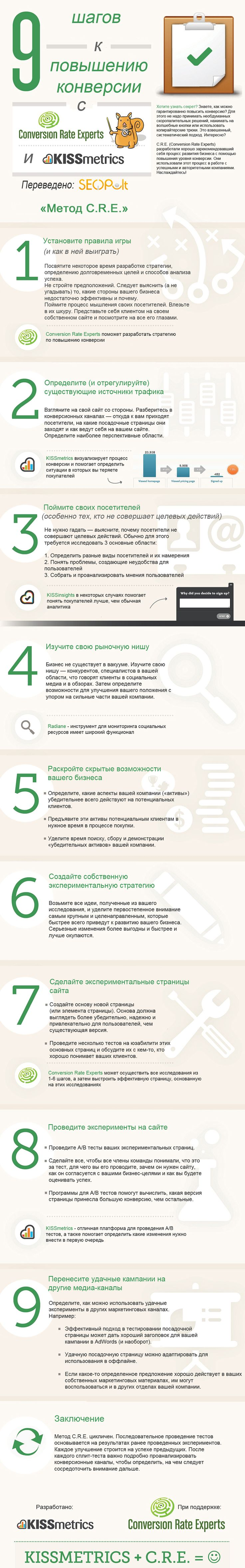 Инфографика: 9 шагов к повышению конверсии. Метод C.R.E.