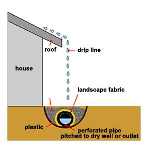In houses without gutters, a drip line collection system will solve foundation leakage problems. | thisoldhouse.com
