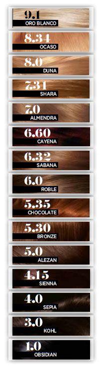 Prodigy-l'Oreal coloración en casa que promete unos tonos naturales (rubio, castaño, moreno, cobre…) - Reflejos casi idénticos a los naturales. El pelo natural tiene entre 4-5 reflejos y las coloraciones hasta ahora sólo conseguían dos reflejos. -Resultado uniforme entre raíces y puntas. -Resultados que simulan el pelo sin teñir, gracias al aceite de argán. El precio es de 8,50 euros.