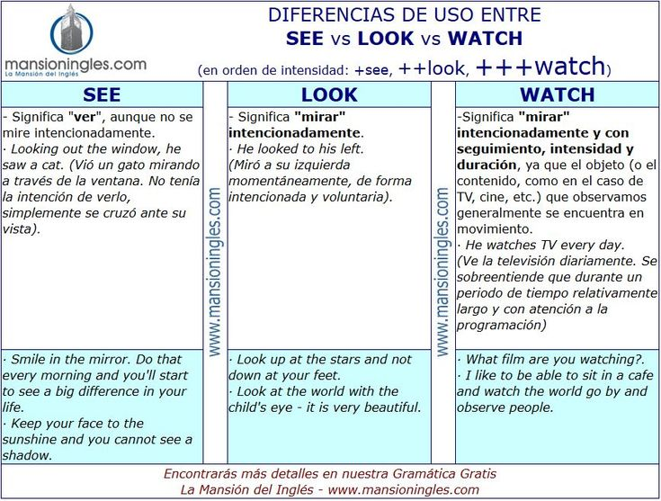 Diferencia de uso entre See, Look y Watch
