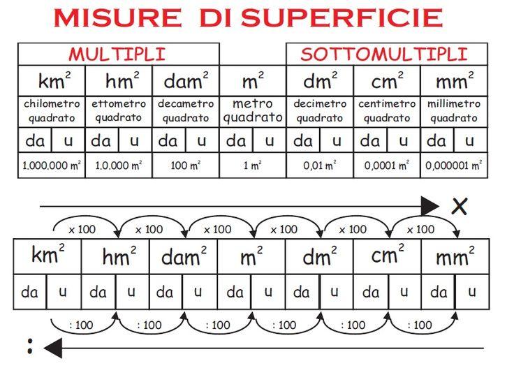 equivalenze misure di superficie - Cerca con Google