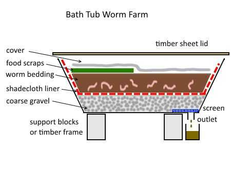excellent article on worm farming from Deep Green Permaculture includes how-to's for converting a bathtub & other pertinent advice