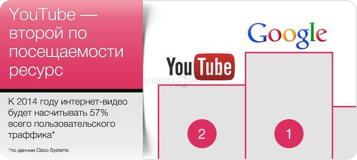YouTube-второй по посещаемости ресурс