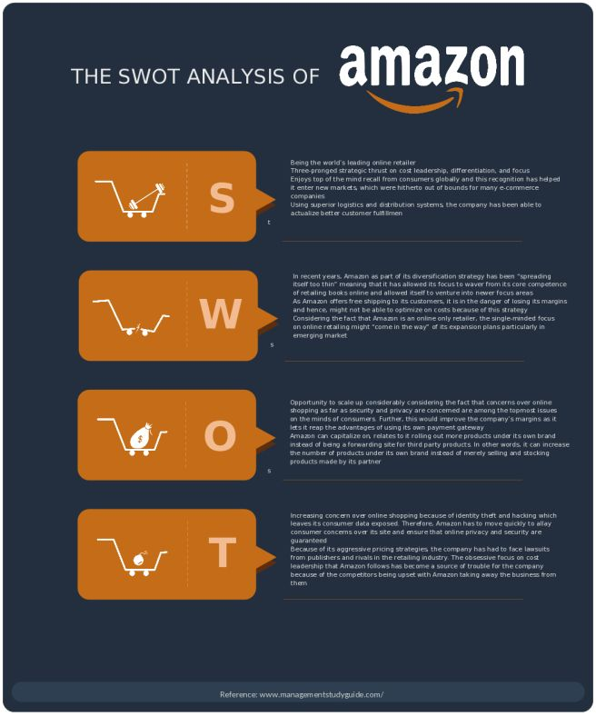 SWOT Analysis Template for Amazon Inc