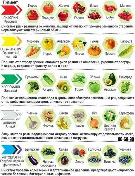 Польза от продуктов