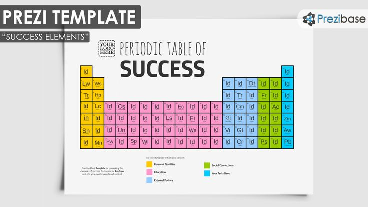 Periodic Table Of Success Ideas Prezi Template Creative  Animoto