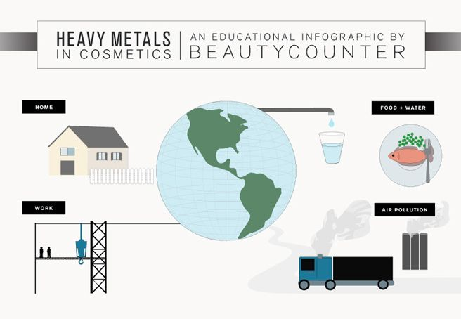 Exposure to heavy metals in cosmetics is an important piece of the environmental health puzzle. For the most part, cosmetics companies are not intentionally using heavy metals as ingredients in their products. However, heavy metals are frequently found in makeup because they contaminate the colorants that companies use. Whether those colorants are natural ingredients that …