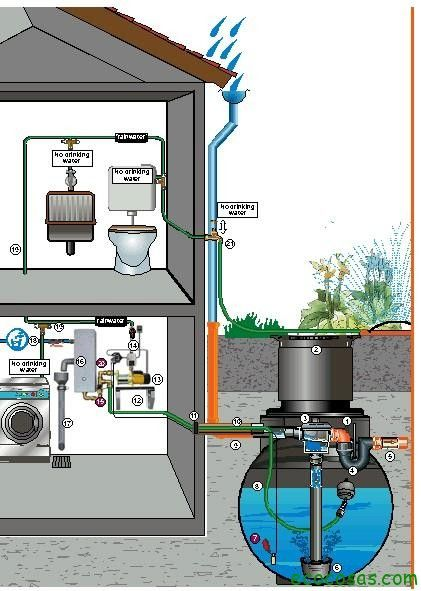 M s de 25 ideas incre bles sobre agua tratada en pinterest for Deposito agua pluvial
