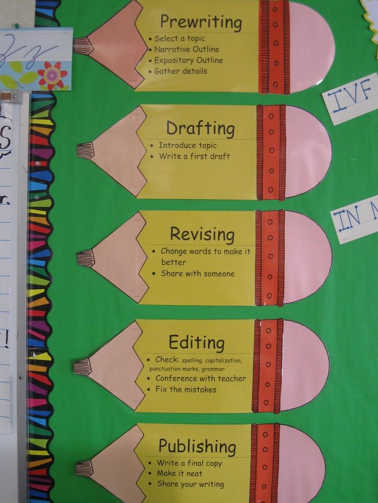 essay process description