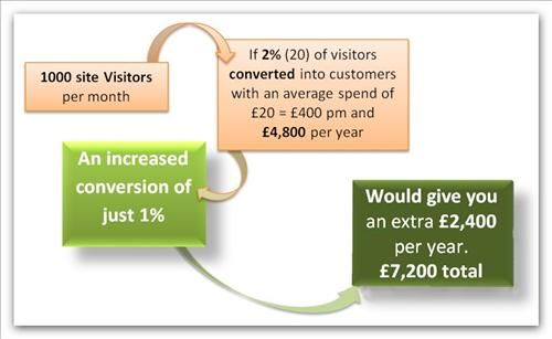 wow-a2z.com member 'RIGHT SITE' offer web optimisation solutions.