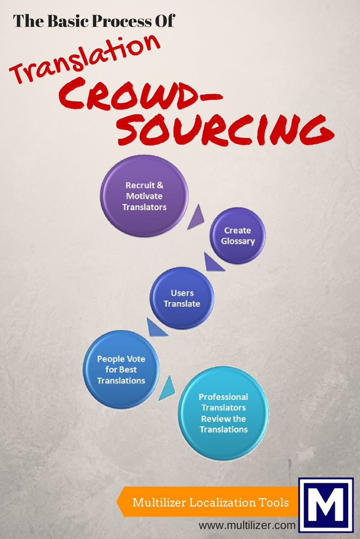 Basic Translation Crowdsourcing Process