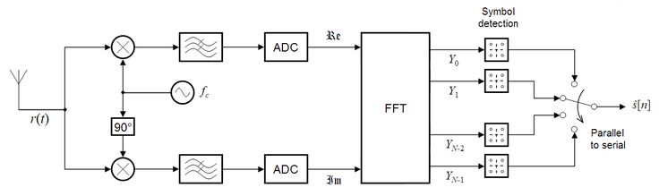 OFDM (Orthogonal Frequency Division Multiplexing)  Receiver -  Ideal System Model for AWGN (Additive White Gaussian Noise) Channel