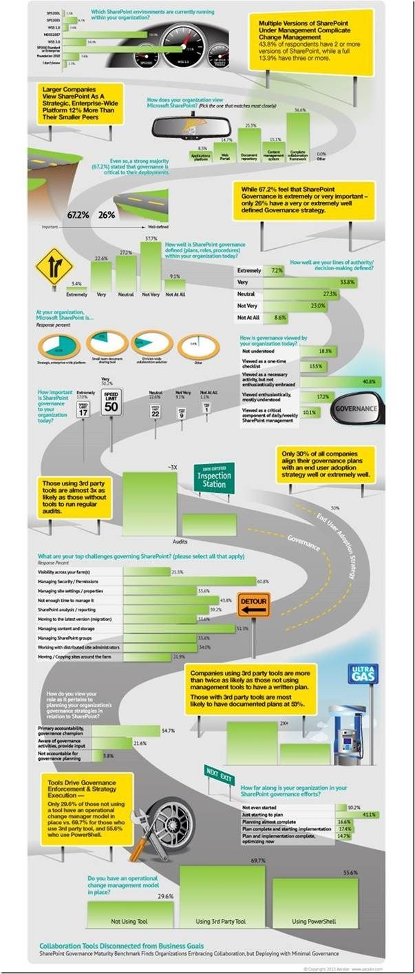 SharePoint Governance Infographic - the state of SharePoint