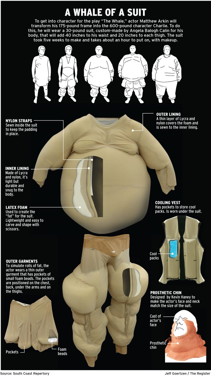 "Awesome explanation of Matthew Arkin's suit for ""The Whale."""