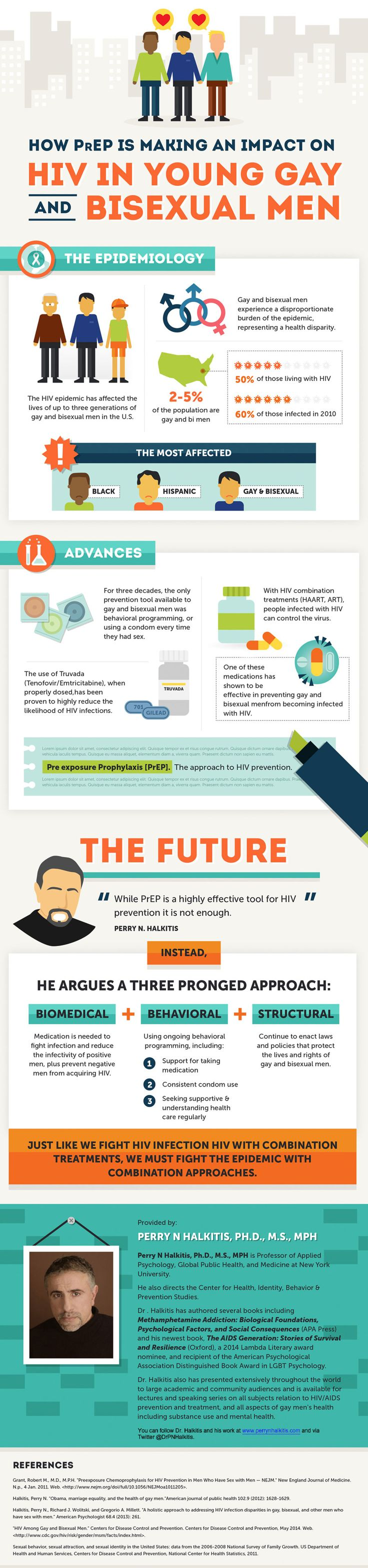 How PrEP Is Making An Impact On HIV In Young Gay and Bisexual Men #infographic #Gay #HIV #Health