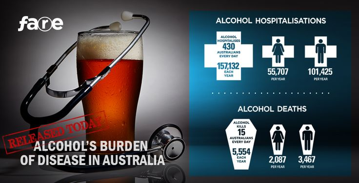 Alcohol's Burden of Disease in Australia -  The present report utilises the most up to date methodology for estimating alcohol-related harm and beneficial effects and includes data on consumption statistics for Australia in 2010.