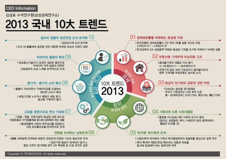 2013 국내 10대 트렌드