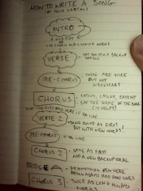 How To Write A Song - Nice outline on song form http://yoursongwriting.com/