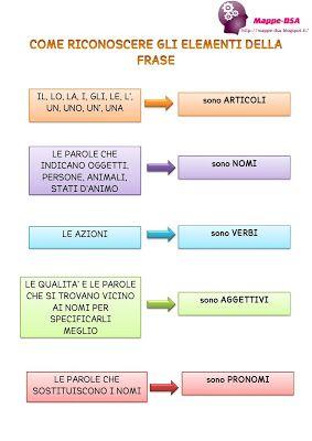 Come riconoscere gli elementi della frase