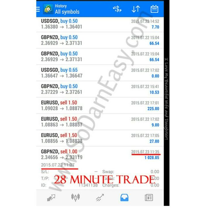 Forex trading with $1000