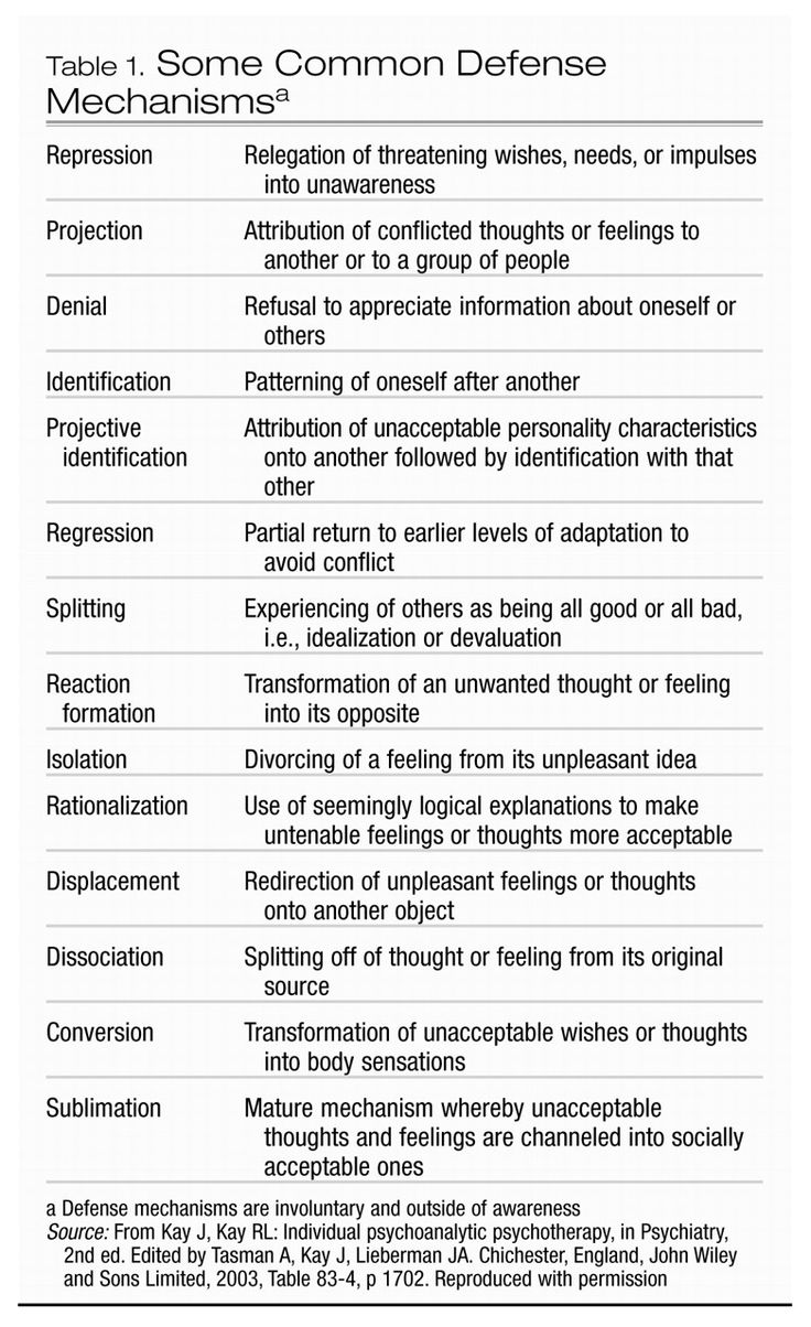 Worksheets Defense Mechanisms Worksheet best 25 defense mechanisms psychology ideas on pinterest a more varied chart of mechanisms
