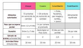 Fases Dieta Dukan Resumen Dukan Dieta Dukan Dieta Dukan Recetas
