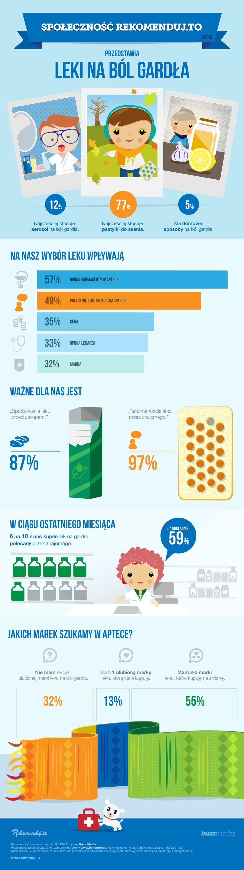 Dla 97% Ambasadorów ważna jest rekomendacja leku przez znajomego! #rekomendujto #buzzmedia #marketingrekomendacji #womm #infographic  www.rekomenduj.to hello@rekomenduj.to