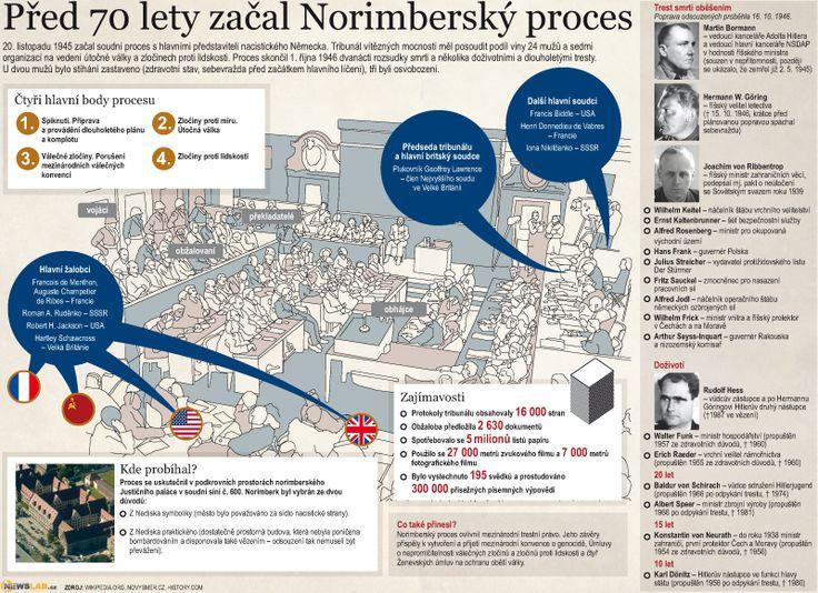 Norimberský proces / Nuremberg trials
